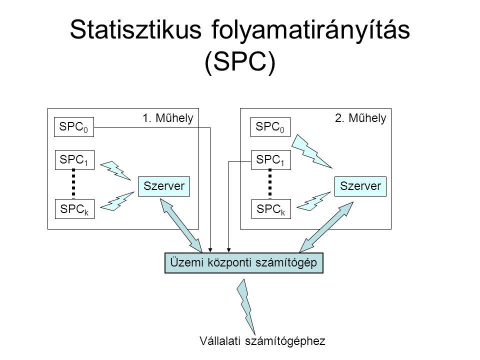 Statisztikus folyamatirányítás (SPC)