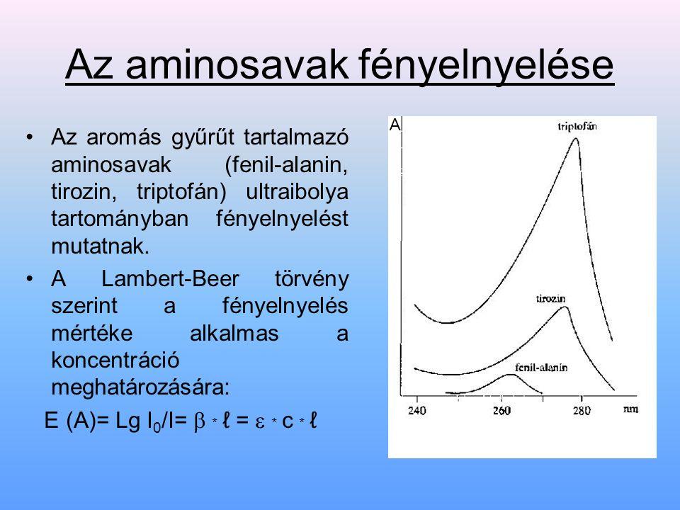 Az aminosavak fényelnyelése