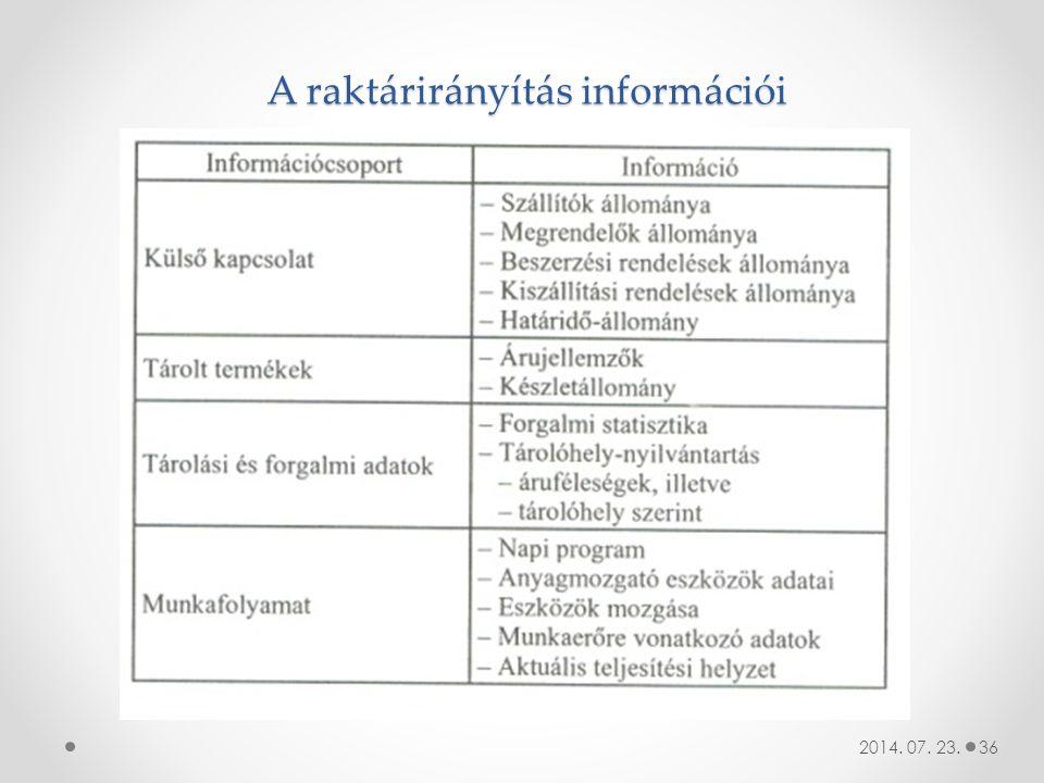 A raktárirányítás információi