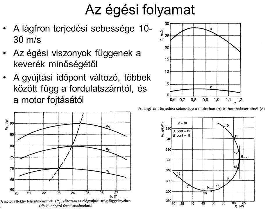 Az égési folyamat A lágfron terjedési sebessége 10-30 m/s