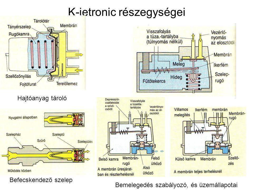 K-jetronic részegységei