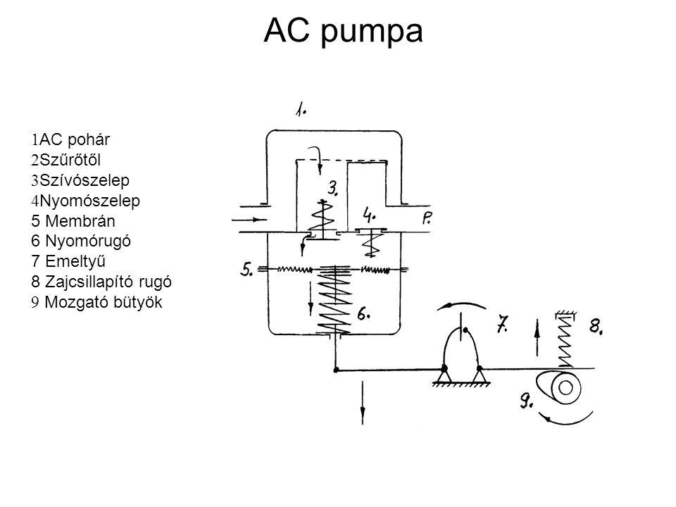 AC pumpa AC pohár Szűrőtől Szívószelep Nyomószelep 5 Membrán