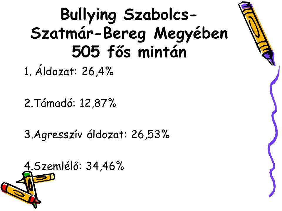 Bullying Szabolcs-Szatmár-Bereg Megyében 505 fős mintán