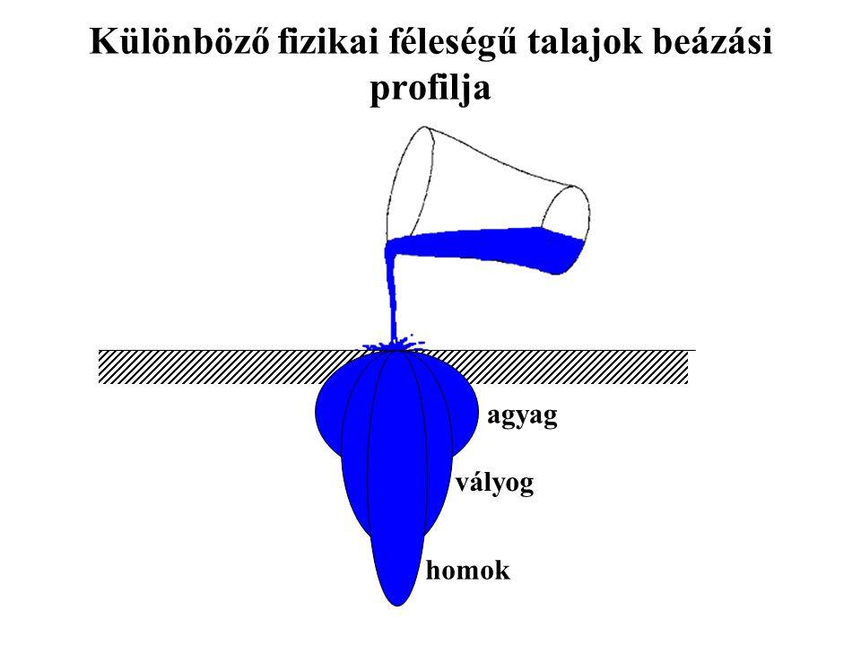 Különböző fizikai féleségű talajok beázási profilja