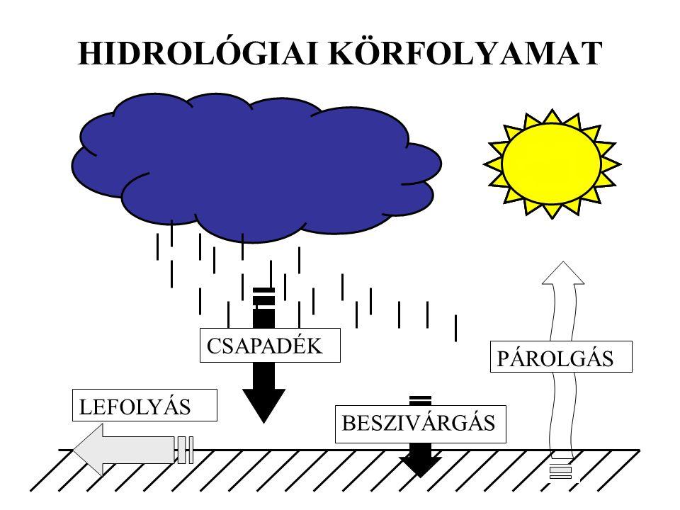HIDROLÓGIAI KÖRFOLYAMAT