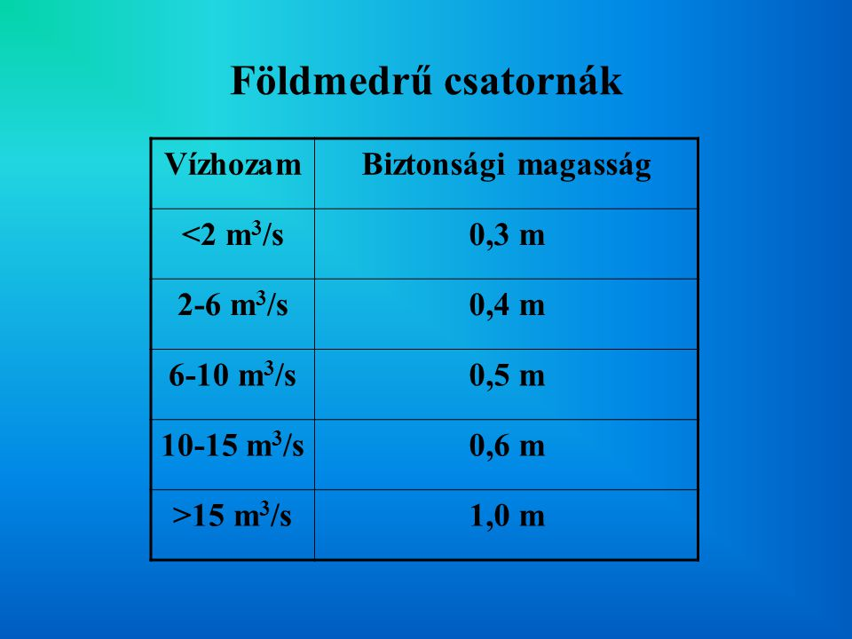 Földmedrű csatornák Vízhozam Biztonsági magasság <2 m3/s 0,3 m