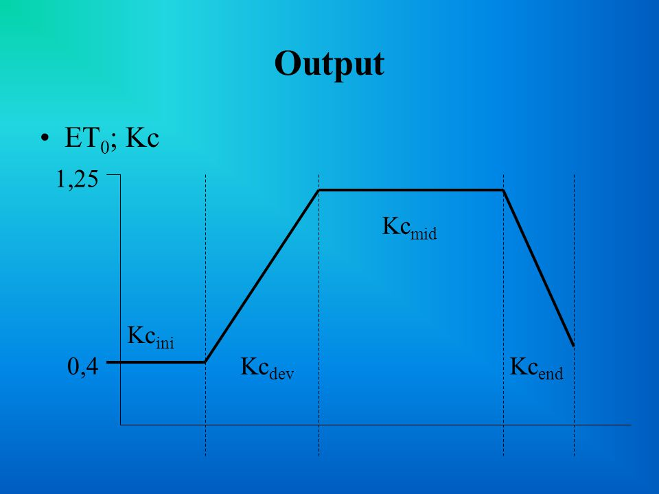 Output ET0; Kc Kcini 0,4 1,25 Kcmid Kcend Kcdev