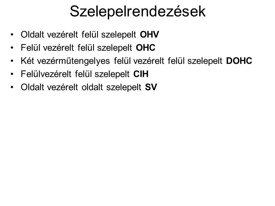 Szelepelrendezések Oldalt vezérelt felül szelepelt OHV