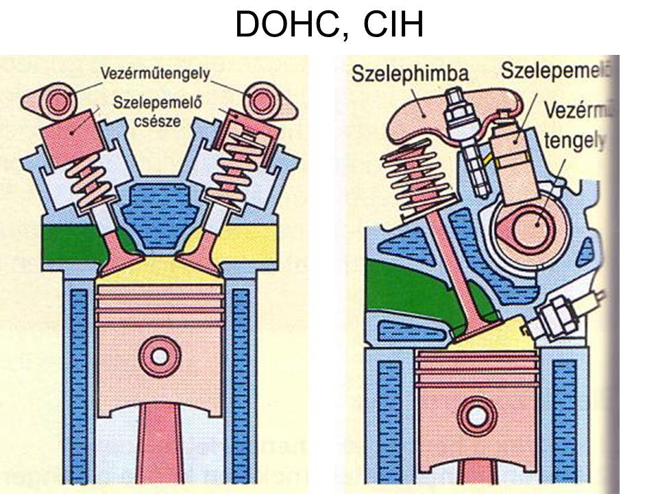 DOHC, CIH