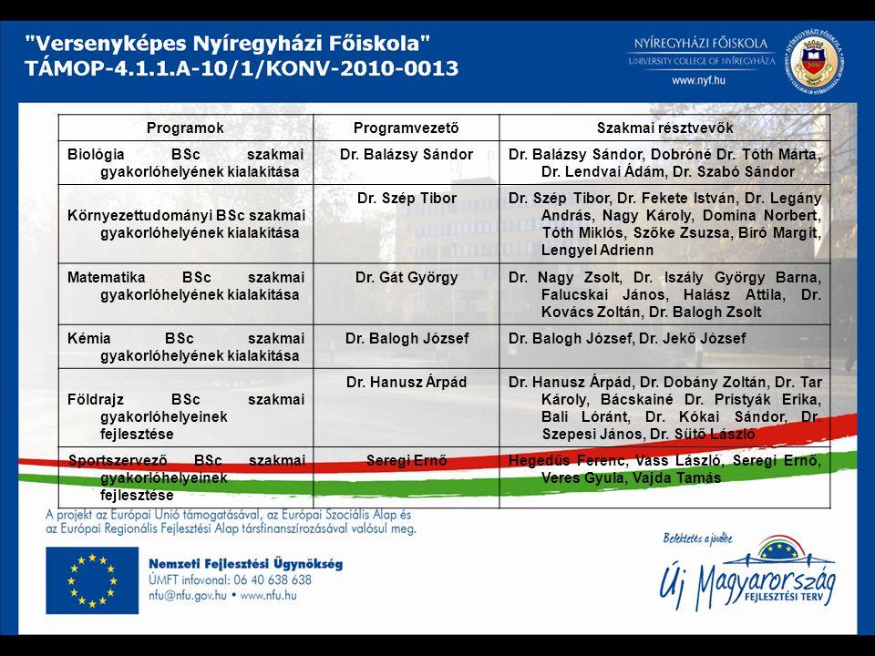 Programok Programvezető. Szakmai résztvevők. Biológia BSc szakmai gyakorlóhelyének kialakítása. Dr. Balázsy Sándor.
