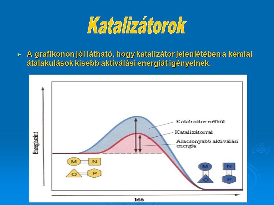 Katalizátorok A grafikonon jól látható, hogy katalizátor jelenlétében a kémiai átalakulások kisebb aktiválási energiát igényelnek.