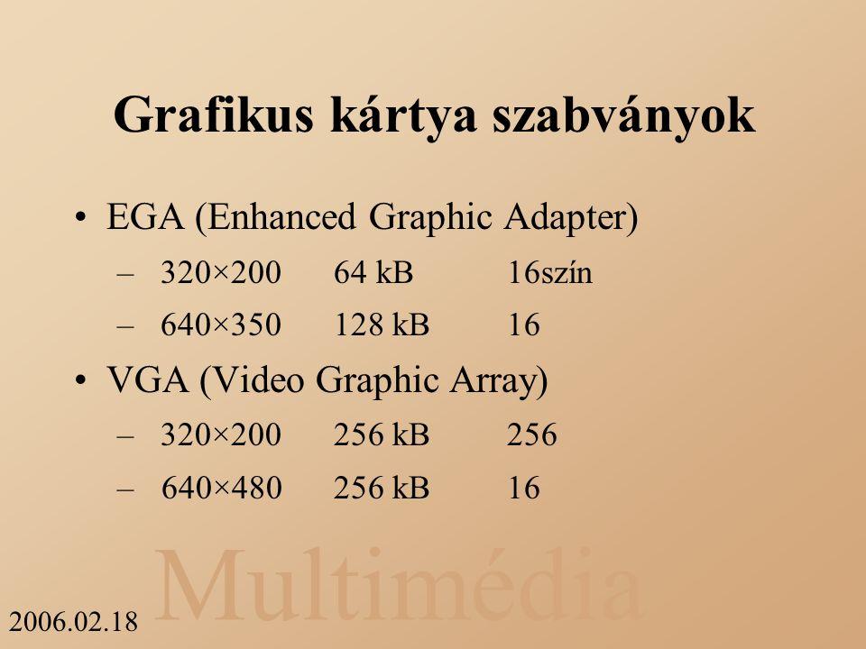 Grafikus kártya szabványok