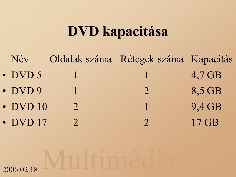 DVD kapacitása Név Oldalak száma Rétegek száma Kapacitás