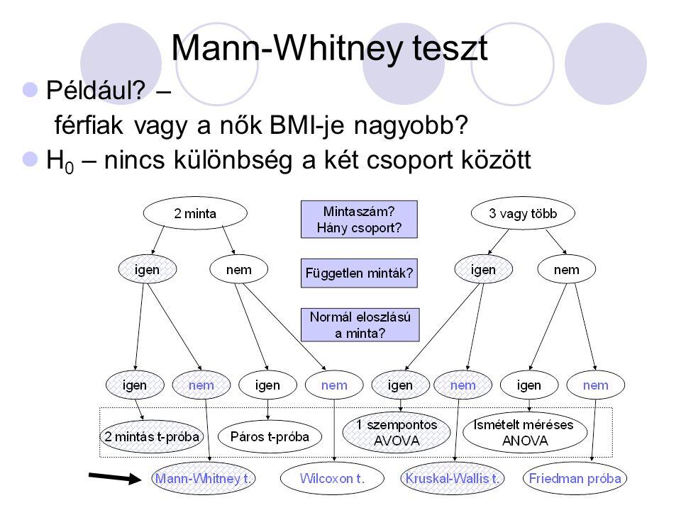 Mann-Whitney teszt Például – férfiak vagy a nők BMI-je nagyobb