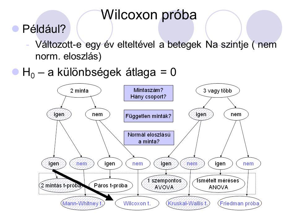 Wilcoxon próba Például H0 – a különbségek átlaga = 0