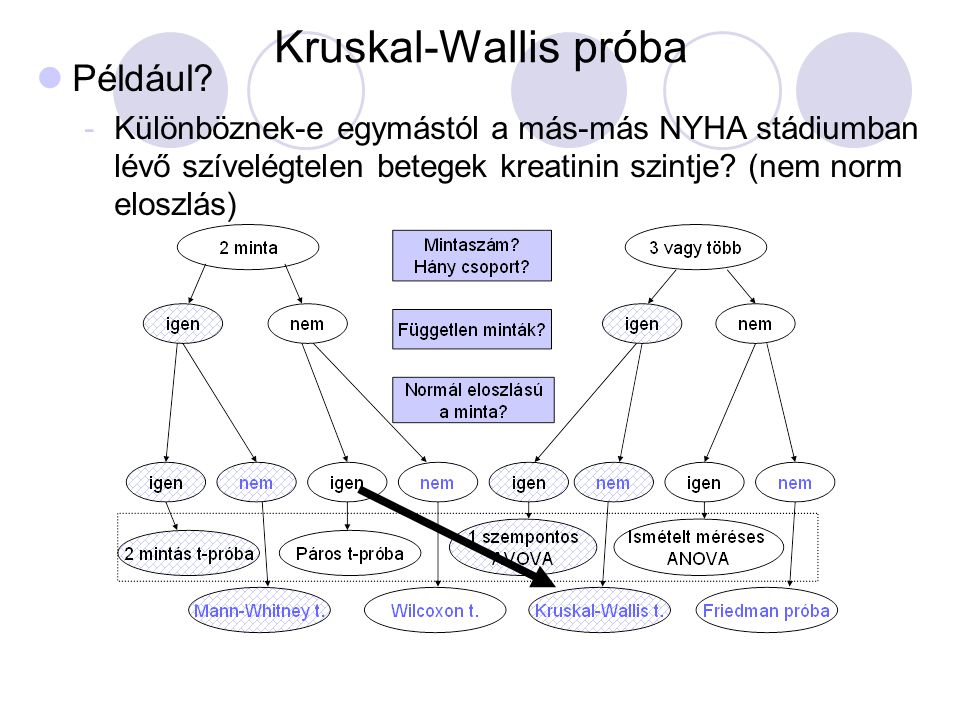 Kruskal-Wallis próba Például