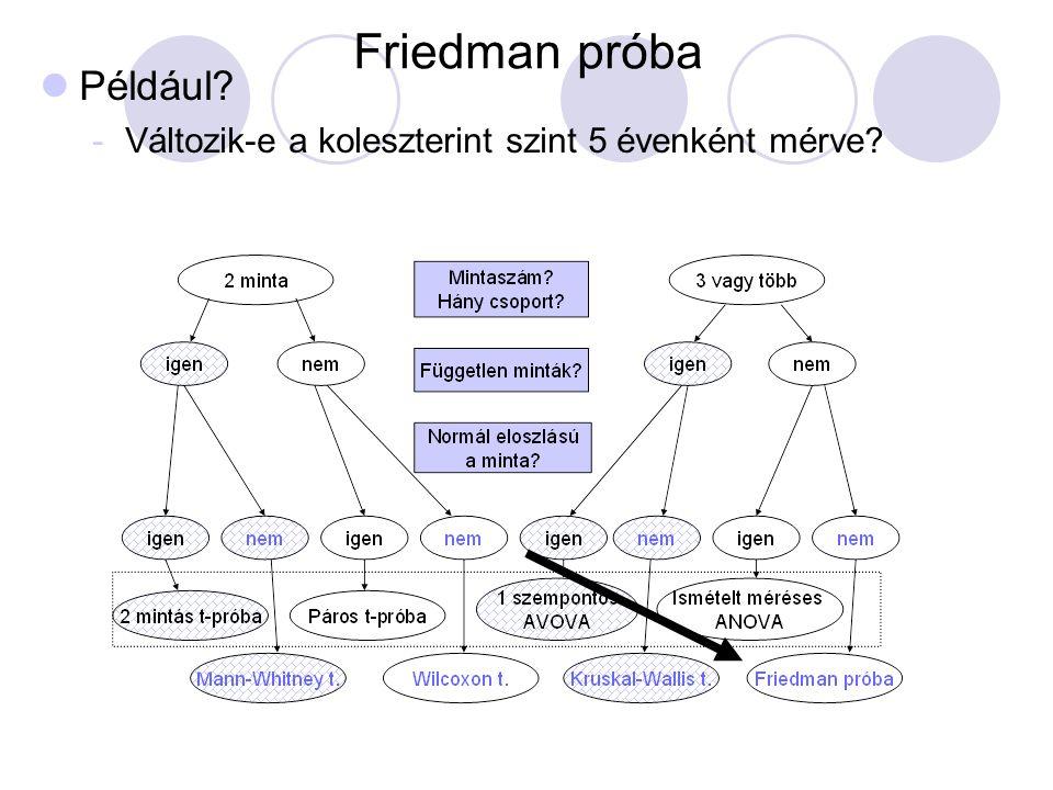 Friedman próba Például