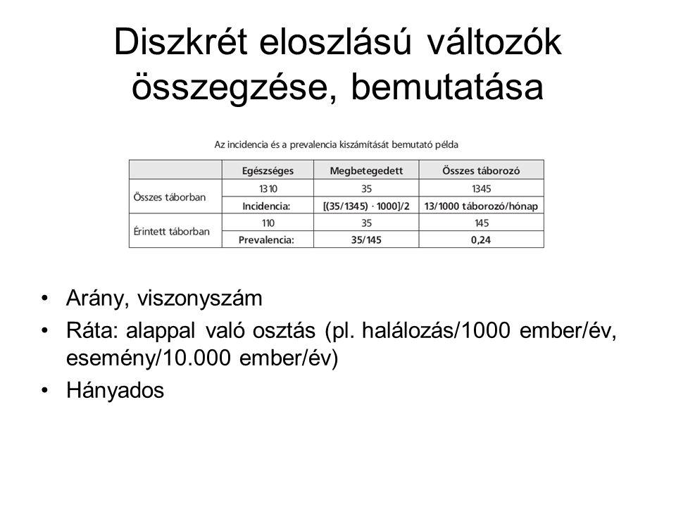 Diszkrét eloszlású változók összegzése, bemutatása