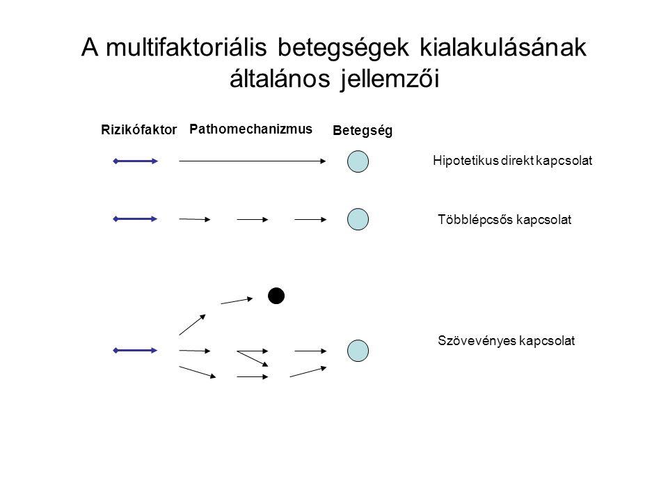 A multifaktoriális betegségek kialakulásának általános jellemzői