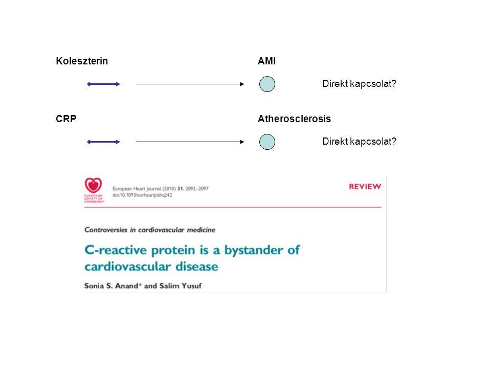 Koleszterin AMI Direkt kapcsolat CRP Atherosclerosis Direkt kapcsolat