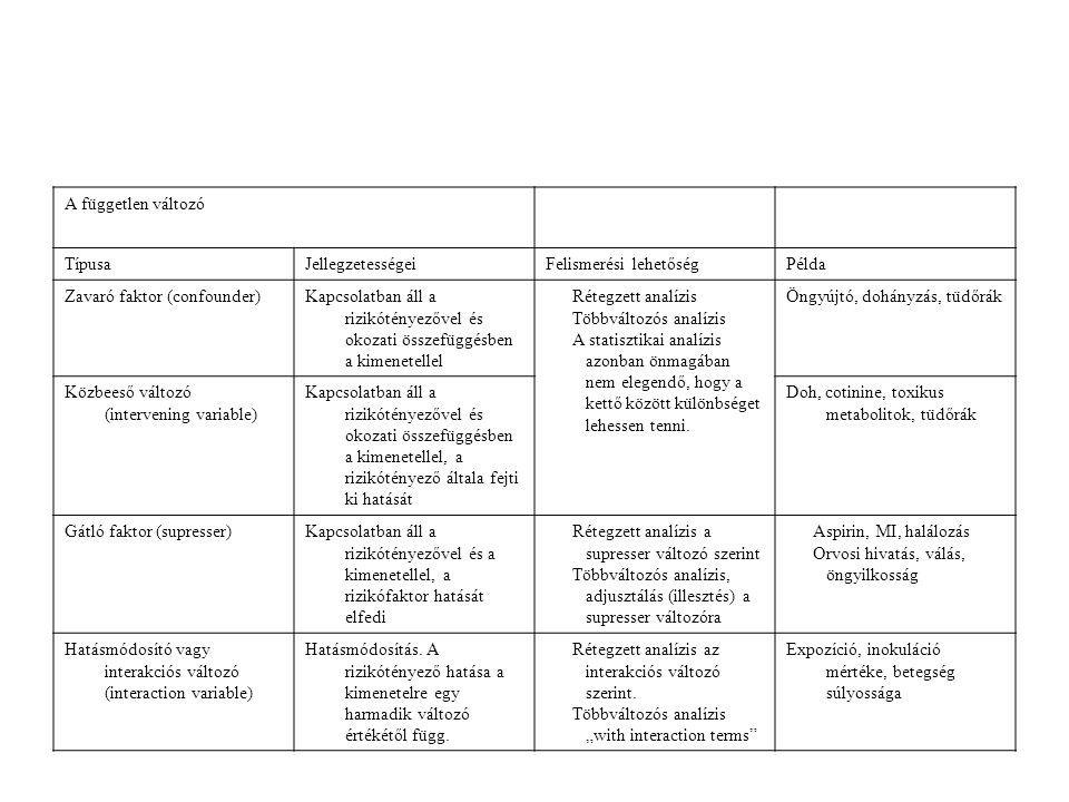 A független változó Típusa. Jellegzetességei. Felismerési lehetőség. Példa. Zavaró faktor (confounder)