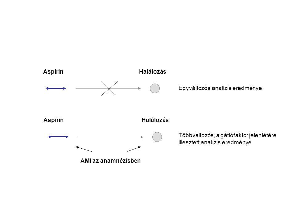 Aspirin Halálozás. Egyváltozós analízis eredménye. Aspirin. Halálozás. Többváltozós, a gátlófaktor jelenlétére.