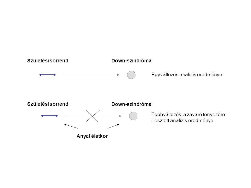 Születési sorrend Down-szindróma. Egyváltozós analízis eredménye. Születési sorrend. Down-szindróma.