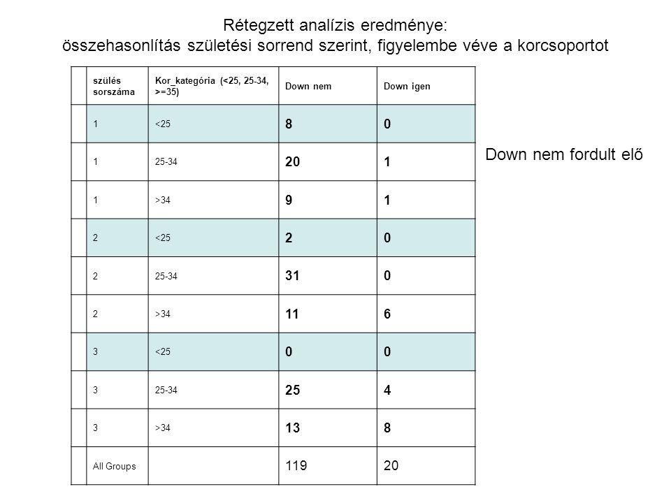 Rétegzett analízis eredménye: összehasonlítás születési sorrend szerint, figyelembe véve a korcsoportot