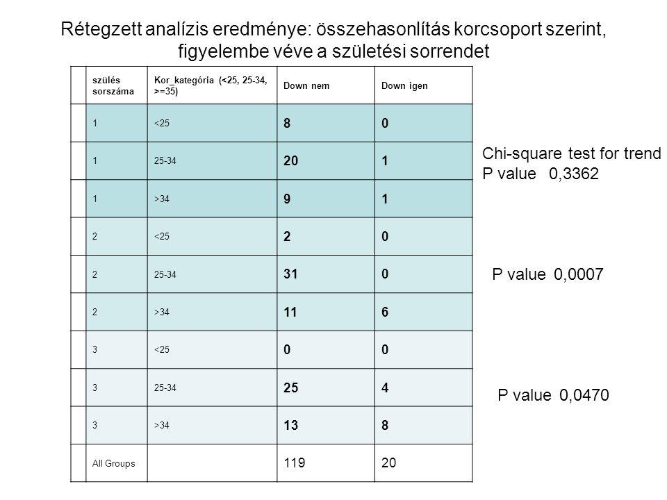 Rétegzett analízis eredménye: összehasonlítás korcsoport szerint, figyelembe véve a születési sorrendet