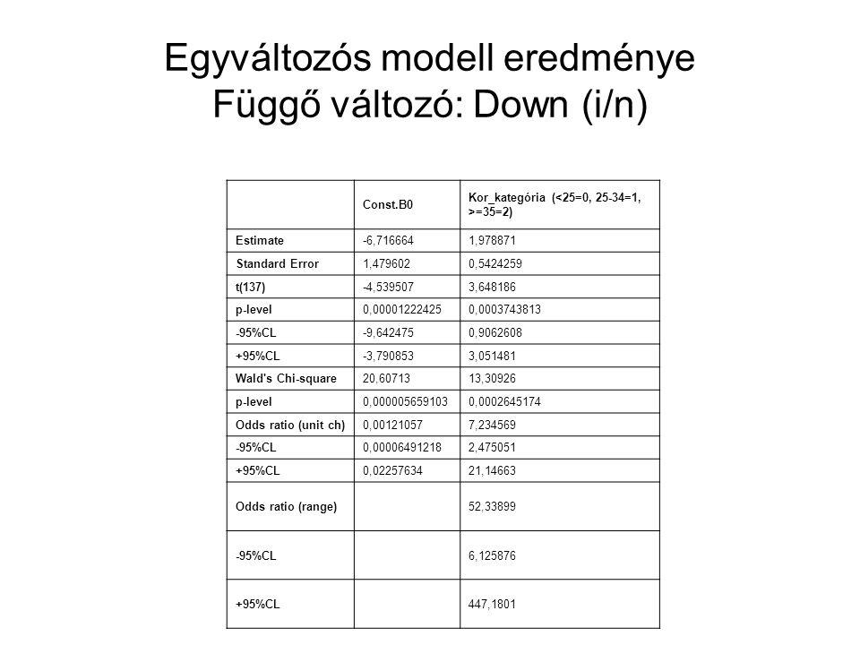 Egyváltozós modell eredménye Függő változó: Down (i/n)