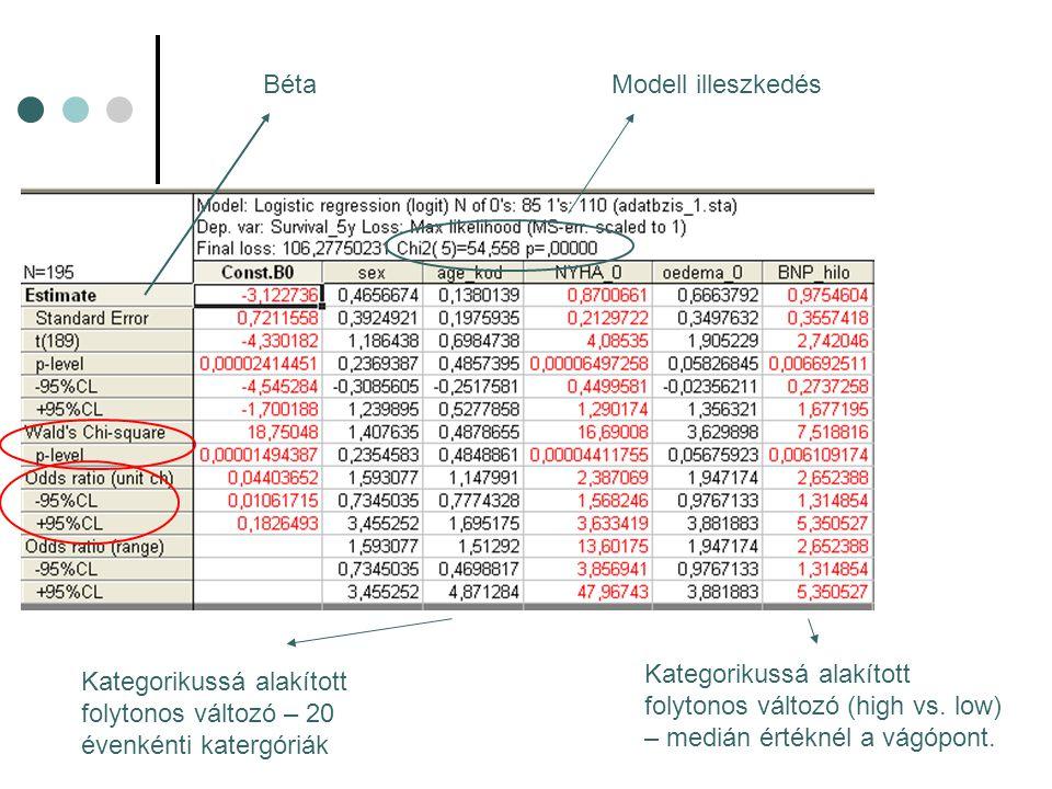 Béta Modell illeszkedés. Kategorikussá alakított folytonos változó (high vs. low) – medián értéknél a vágópont.