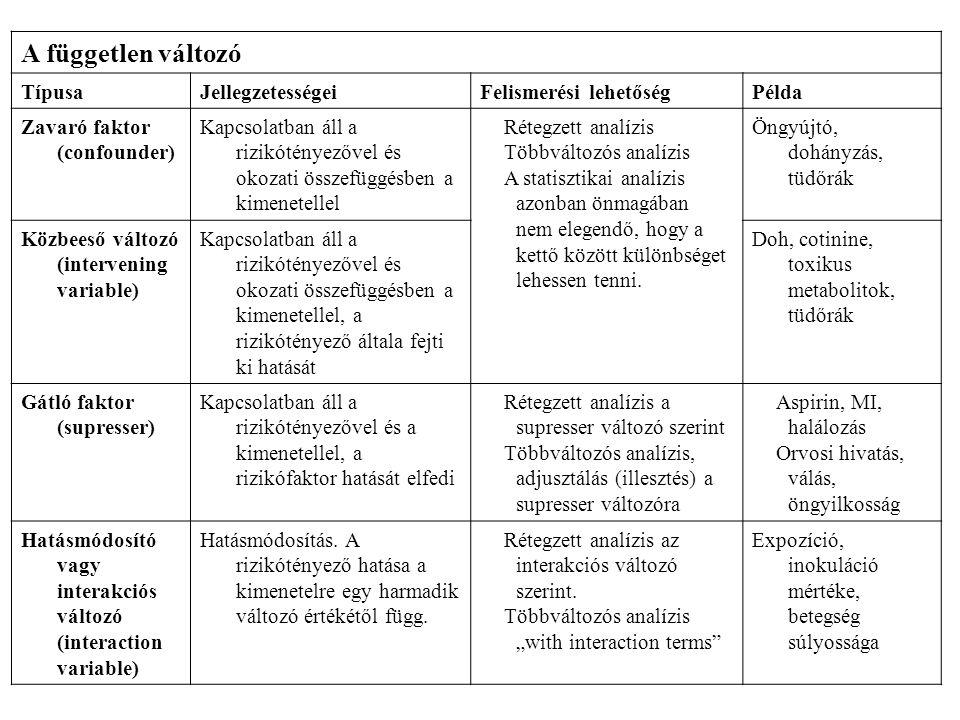 A független változó Típusa Jellegzetességei Felismerési lehetőség