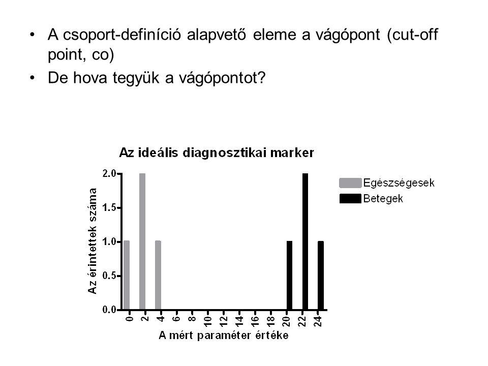 A csoport-definíció alapvető eleme a vágópont (cut-off point, co)