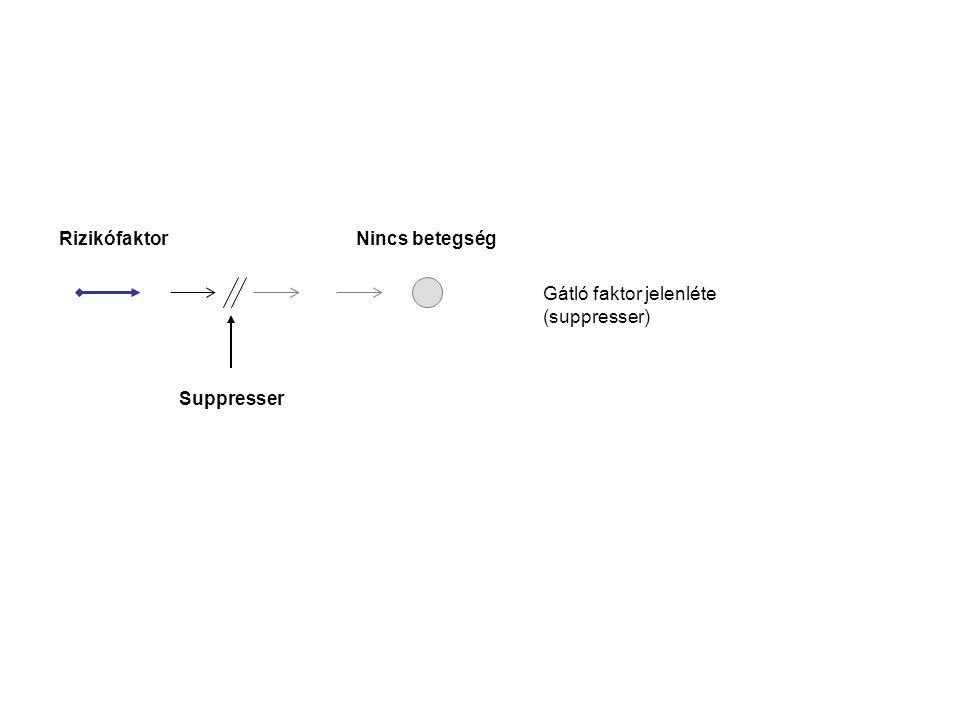 Rizikófaktor Nincs betegség Gátló faktor jelenléte (suppresser) Suppresser