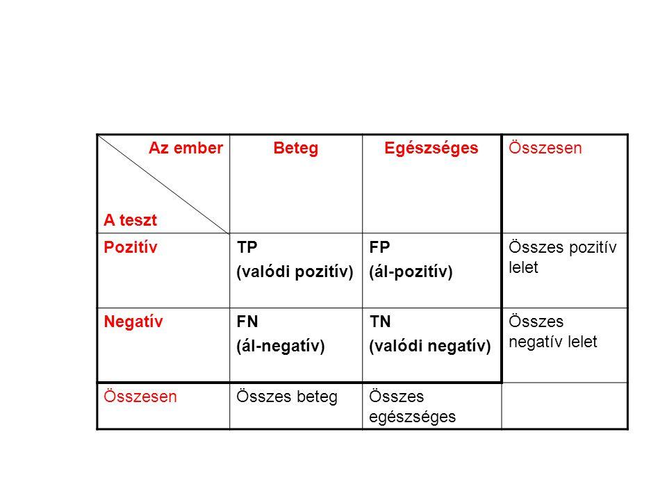 Az ember A teszt. Beteg. Egészséges. Összesen. Pozitív. TP. (valódi pozitív) FP. (ál-pozitív)