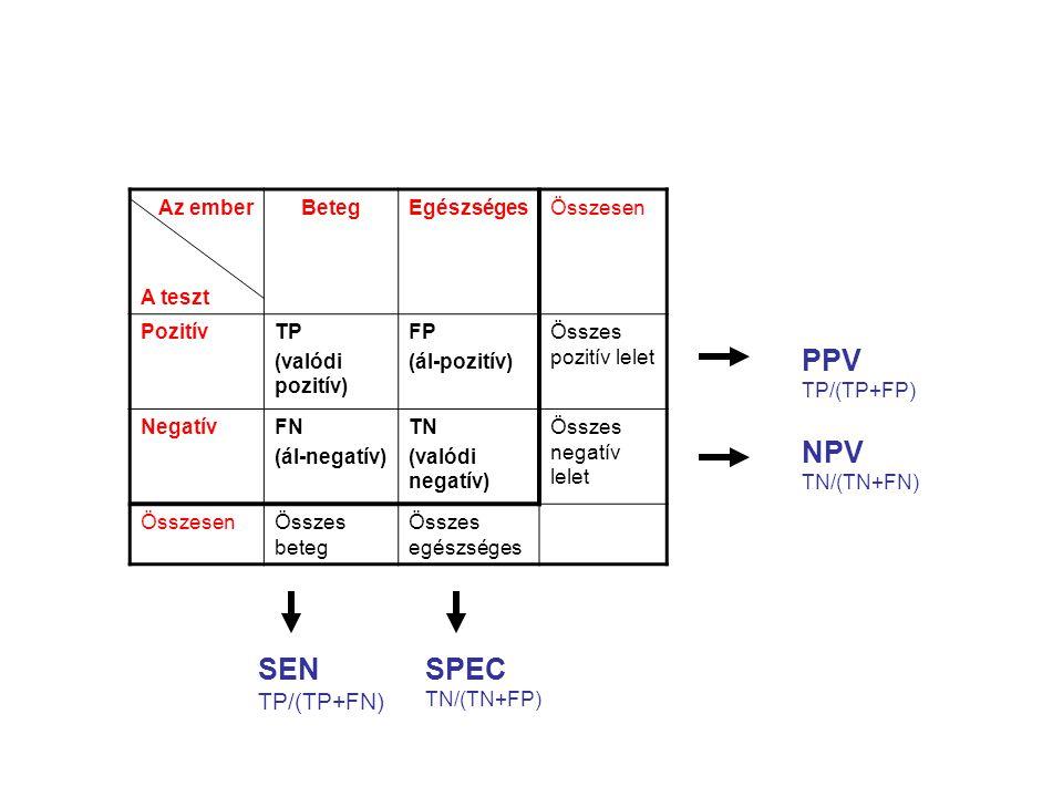 PPV NPV SEN SPEC TP/(TP+FN) Az ember A teszt Beteg Egészséges Összesen