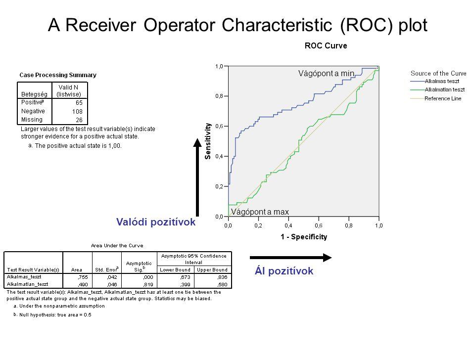 A Receiver Operator Characteristic (ROC) plot