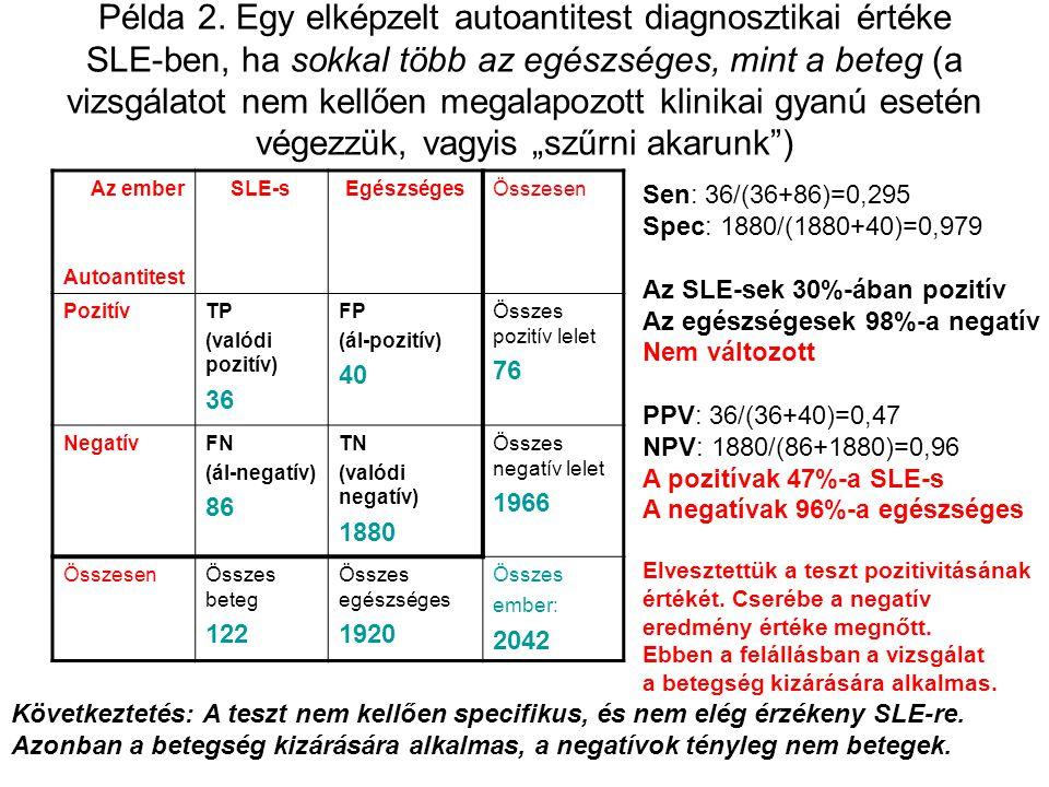 """Példa 2. Egy elképzelt autoantitest diagnosztikai értéke SLE-ben, ha sokkal több az egészséges, mint a beteg (a vizsgálatot nem kellően megalapozott klinikai gyanú esetén végezzük, vagyis """"szűrni akarunk )"""