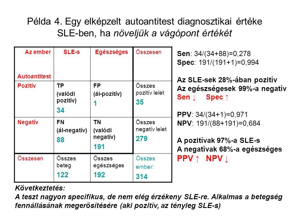 Példa 4. Egy elképzelt autoantitest diagnosztikai értéke SLE-ben, ha növeljük a vágópont értékét