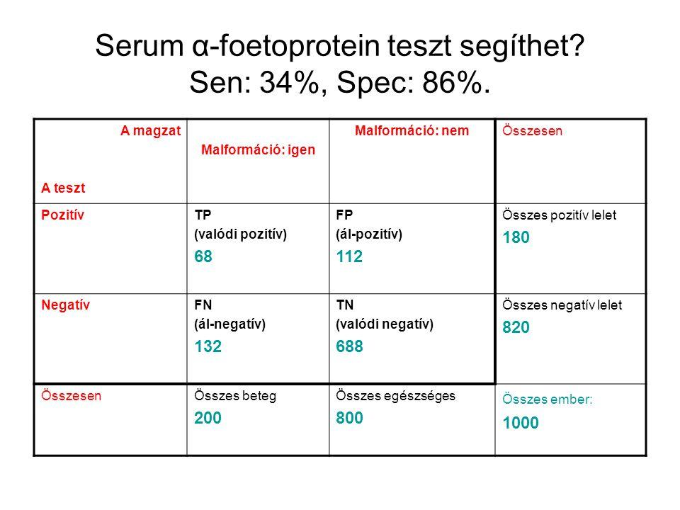 Serum α-foetoprotein teszt segíthet Sen: 34%, Spec: 86%.