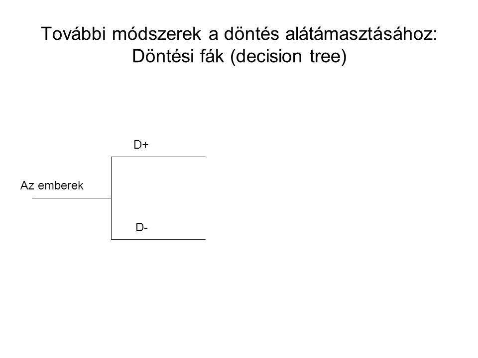 További módszerek a döntés alátámasztásához: Döntési fák (decision tree)