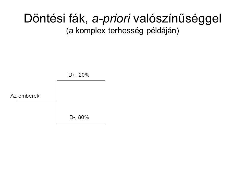 Döntési fák, a-priori valószínűséggel (a komplex terhesség példáján)