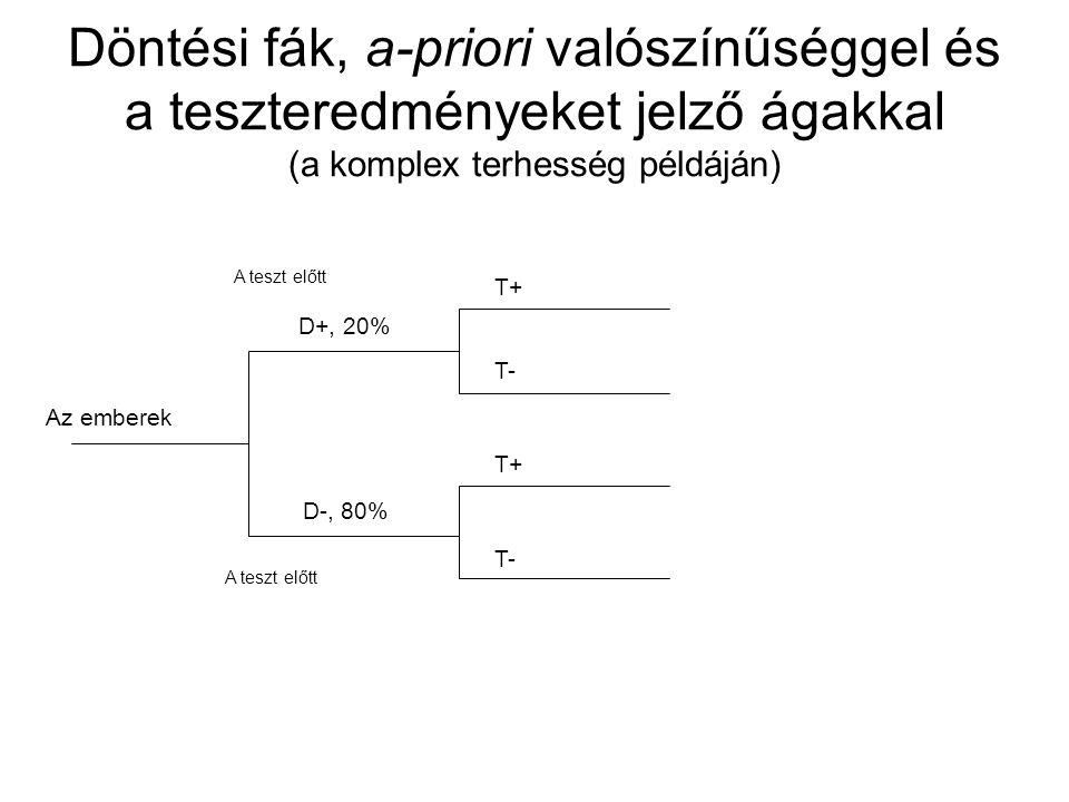 Döntési fák, a-priori valószínűséggel és a teszteredményeket jelző ágakkal (a komplex terhesség példáján)