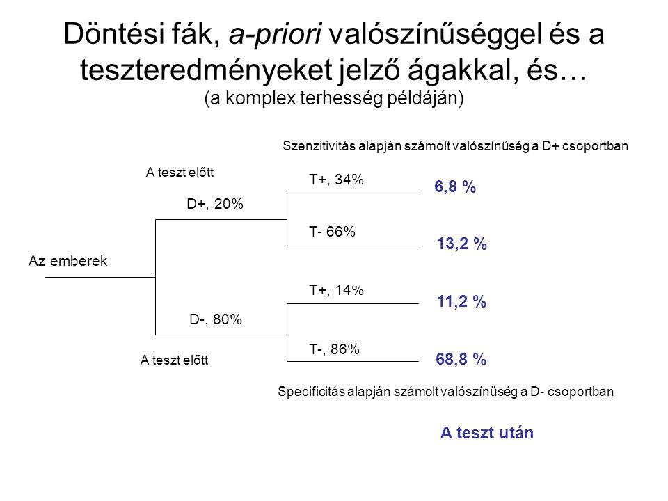 Döntési fák, a-priori valószínűséggel és a teszteredményeket jelző ágakkal, és… (a komplex terhesség példáján)