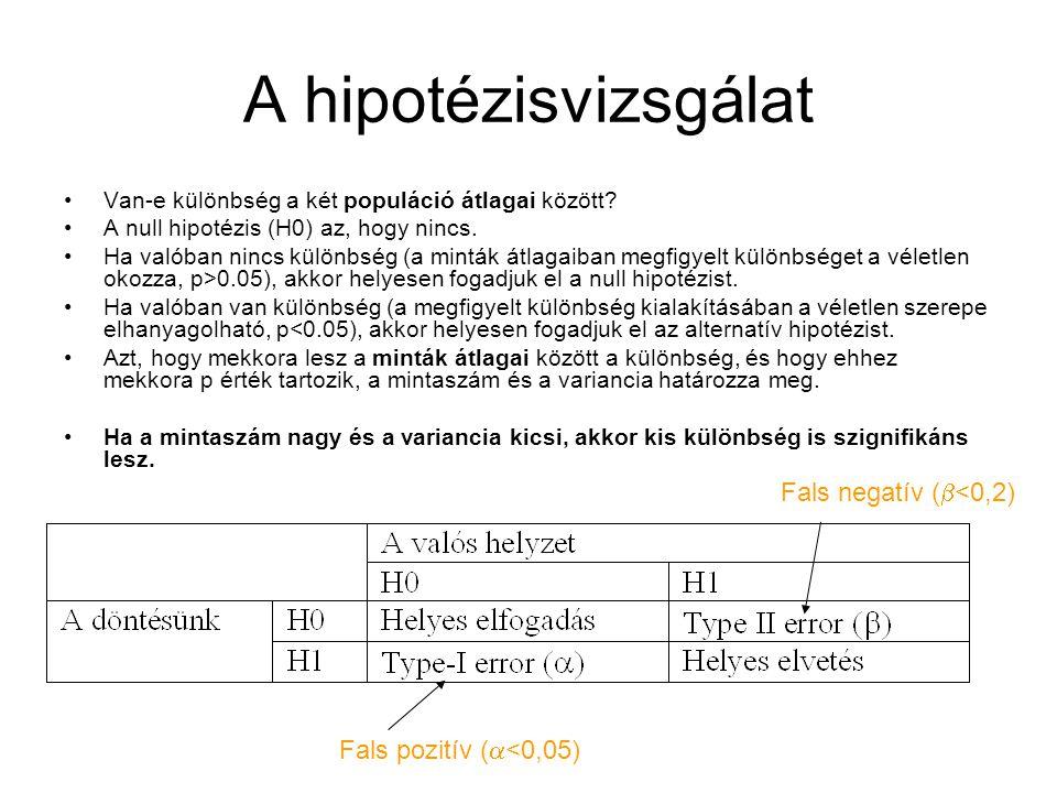 A hipotézisvizsgálat Fals negatív (b<0,2) Fals pozitív (a<0,05)
