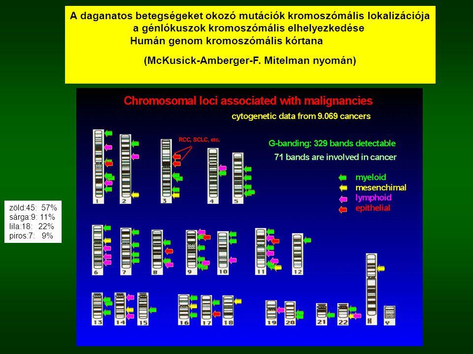 A daganatos betegségeket okozó mutációk kromoszómális lokalizációja