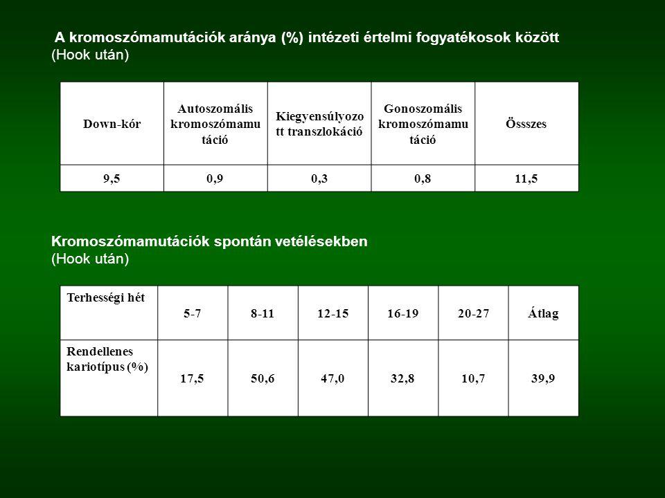 A kromoszómamutációk aránya (%) intézeti értelmi fogyatékosok között