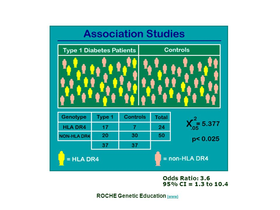 Odds Ratio: 3.6 95% CI = 1.3 to 10.4 ROCHE Genetic Education (www)