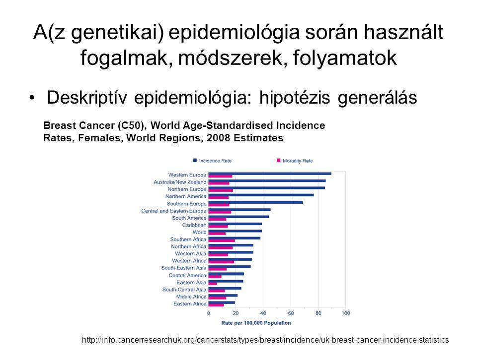A(z genetikai) epidemiológia során használt fogalmak, módszerek, folyamatok