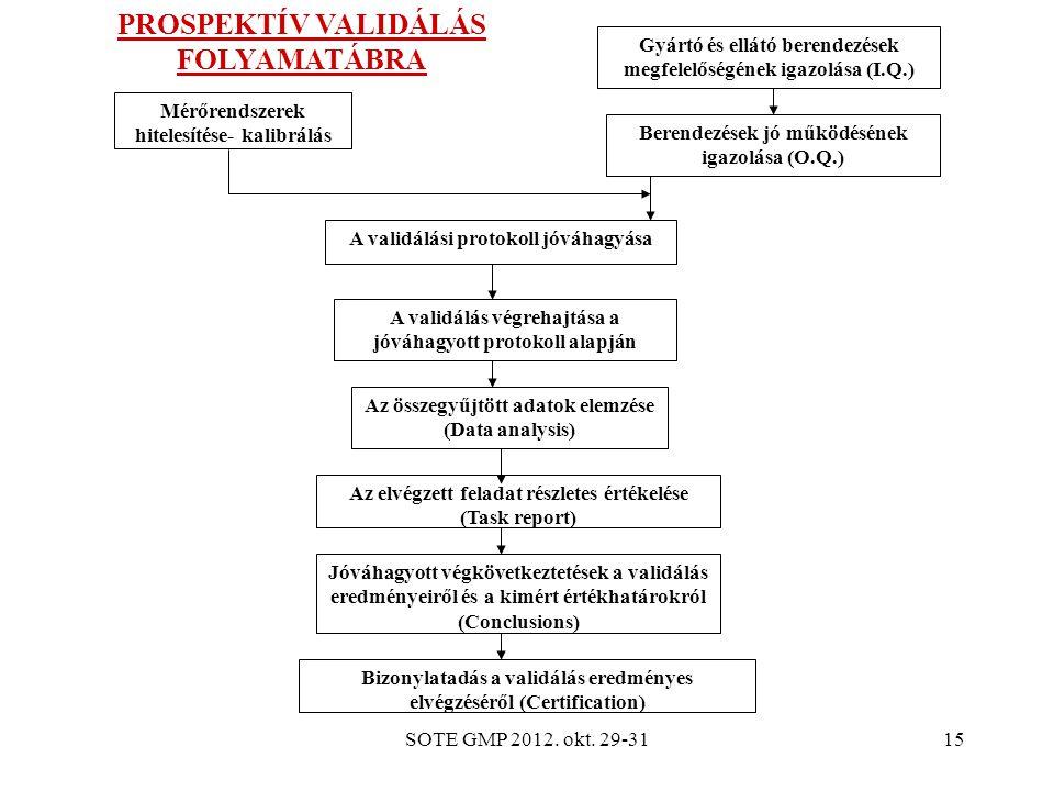 PROSPEKTÍV VALIDÁLÁS FOLYAMATÁBRA